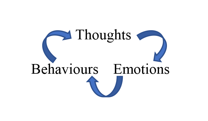 CBT Thoughts emotions behaviours