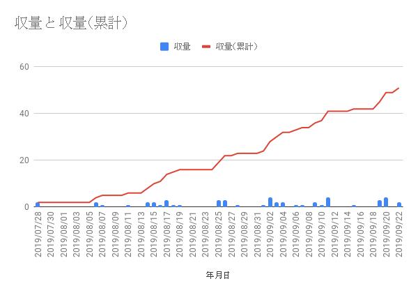 水耕栽培 きゅうり 収量 グラフ
