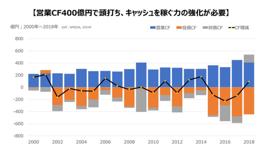 nissin-5-chart