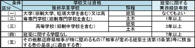 二級建築士受験資格
