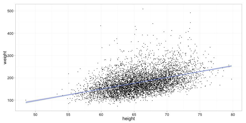 Linear Regression in R
