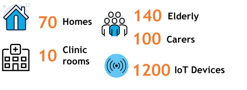 70 homes; 10 clinic rooms; 1200 devices; 140 elderly; 100 carers