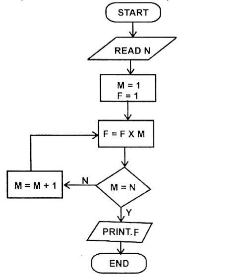 KCSE 2009 Computer Studies Paper 1 Marking Scheme