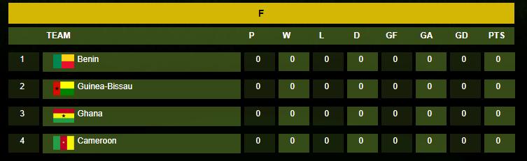 Afcon 2019 Group F Teams