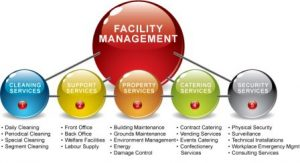 Schools, Colleges & Universities offering Certificate Higher Diploma and Diploma in Certificate in Facility Management in Kenya, Intake, Application, Admission, Registration, Contacts, School Fees, Jobs, Vacancies