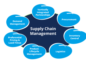 Best Procurement and Supply Chain Management Diploma Colleges