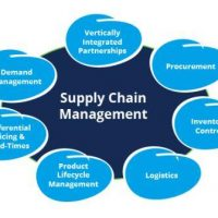 Schools, Colleges & Universities offering Certificate Higher Diploma and Diploma in Procurement and Supply Chain Management Course in Kenya Intake, Application, Admission, Registration, Contacts, School Fees, Jobs, Vacancies