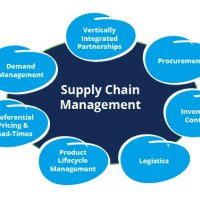 Schools, Colleges & Universities offering Diploma, Higher Diploma, Postgraduate Diploma & Advanced Diploma in Procurement and Supply Chain Management Course in Kenya Intake, Application, Admission, Registration, Contacts, School Fees, Jobs, Vacancies
