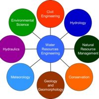 Schools, Colleges & Universities offering Certificate Higher Diploma and Diploma in Water Engineering (Water Technology) Course in Kenya Intake, Application, Admission, Registration, Contacts, School Fees, Jobs, Vacancies