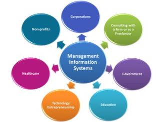 Best Management Information Systems Colleges (MIS) - Diploma Courses