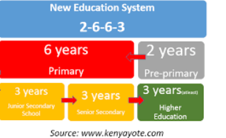 New Education System in Kenya