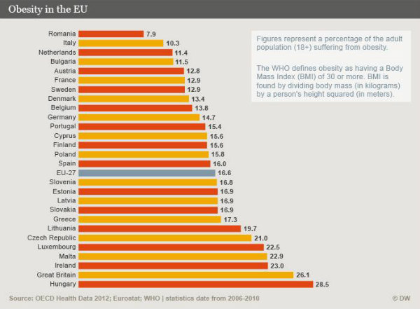 Obesity_EU