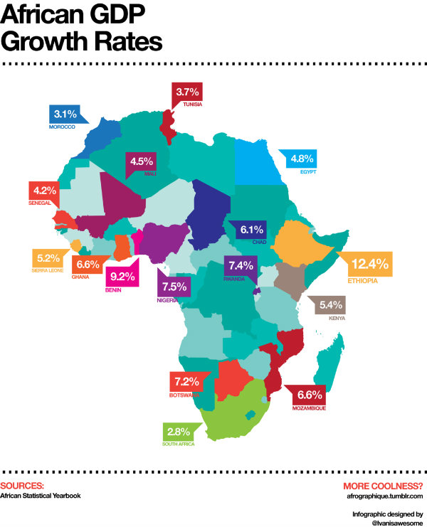 African GPD Growth Rates in 2010. Data from the African Statistical Yearbook.