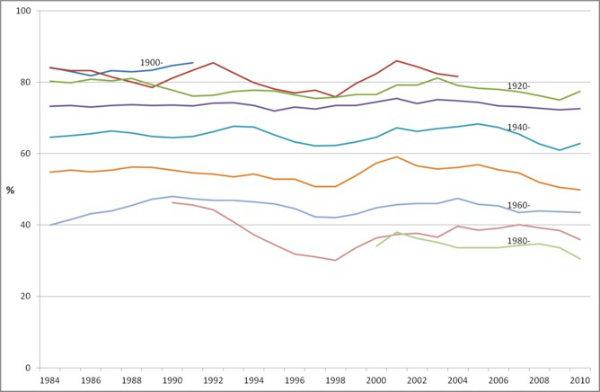 British Social Attitudes survey 1983-2011