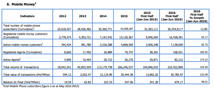 Ghana Mobile Payment stats -Central Bank of Ghana