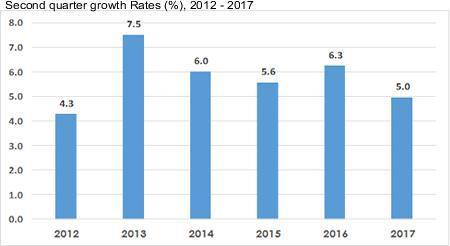 Kenya Q2 2017 GDP - Kenyan Wallstreet