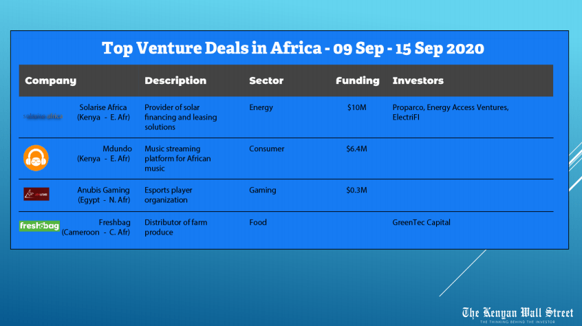 Top Ventures deals in Africa. Weekly Deals Digest. Source: Tracxn.