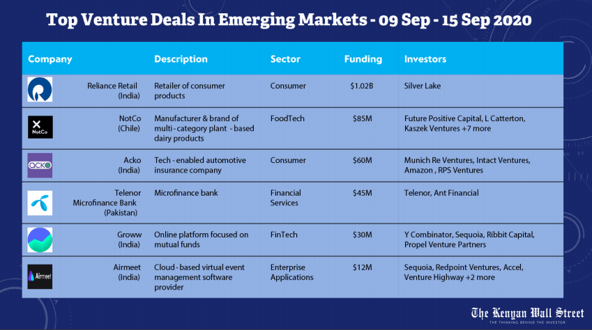 Top Ventures Deals in Emerging Markets. Weekly Deals Digest. Source: Tracxn.