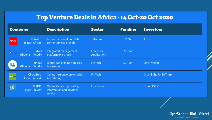 Top Venture Deals in Africa. Weekly Deals Digest. Source Tracxn