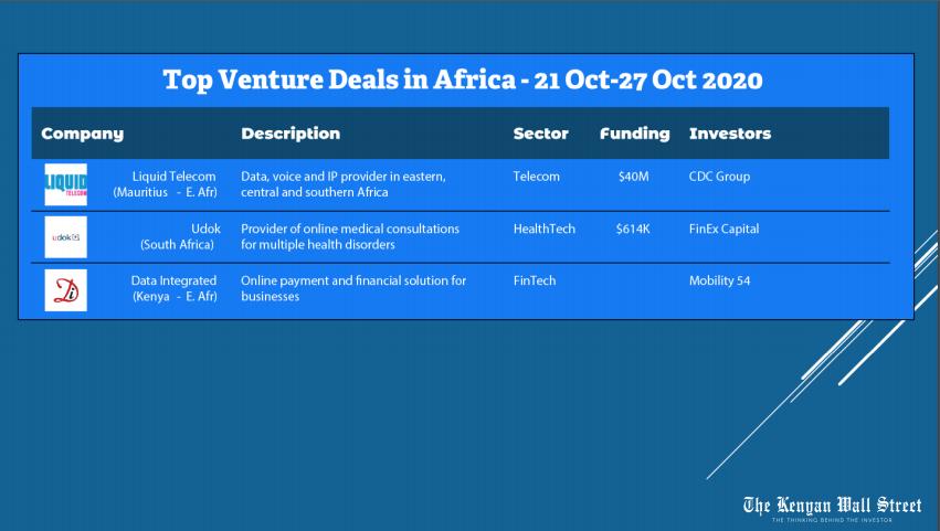 Top Venture Deals in Africa. Weekly Deals Digest. Source Tracxn