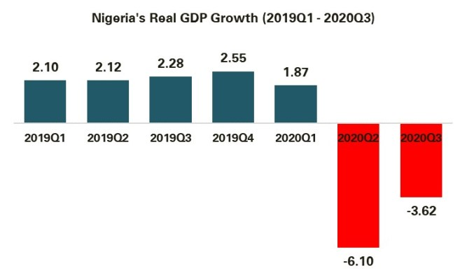 Nigeria's Economy Slides into Recession as GDP Contracts by 3.62%