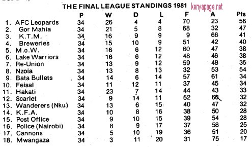 Kenya League Standings for 1981