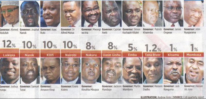 best top governors in kenya