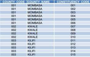 IEBC registered voters county