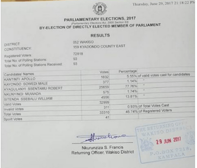 Final Results by Uganda Electoral commission on Kyadondo East parliamentary by election, Robert Kyagulanyi wins
