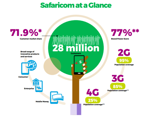 SWOT and PESTLE Analysis of Safaricom