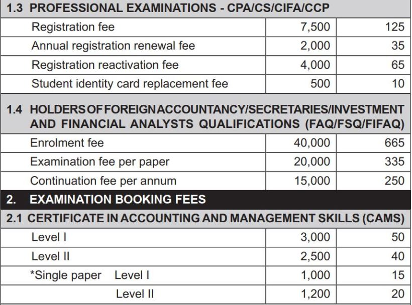 2018 kasneb Professional Examinations fee structure cpa, cifa, ccp