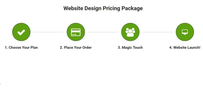 Web Design Cost, Packages in Kenya
