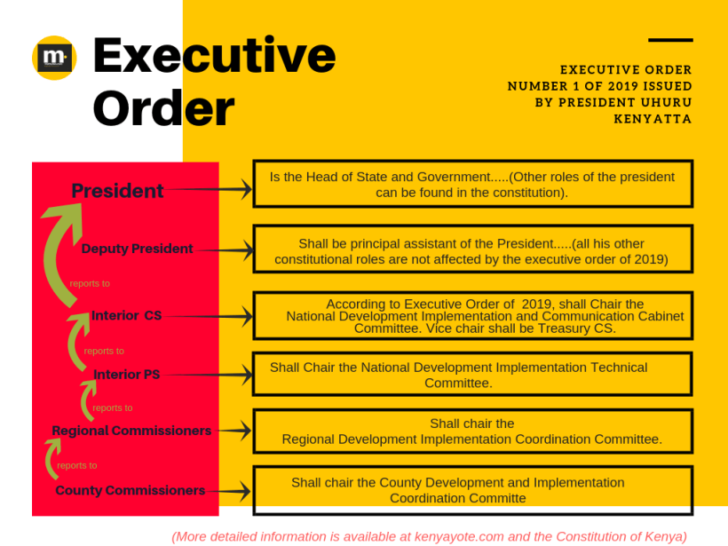 Executive Structure of Government in Kenya in after President Uhuru Kenyatta Executive Order number 1 of 2019