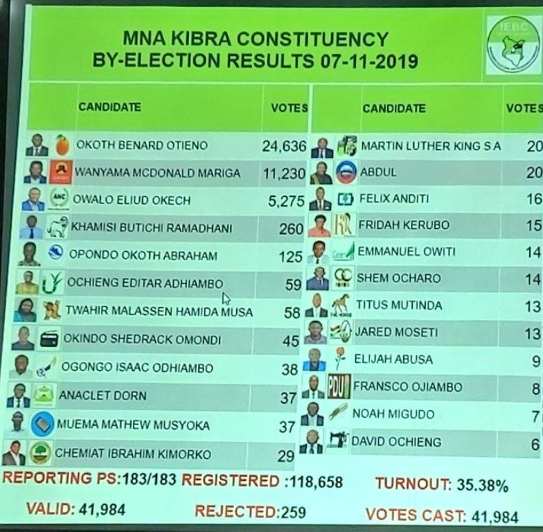 Kibra Poll results displayed by IEBC at tallying center