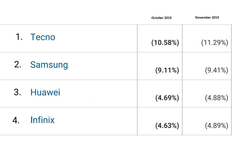 List of 50 Most Popular mobile phone brands used in Kenya, ranking