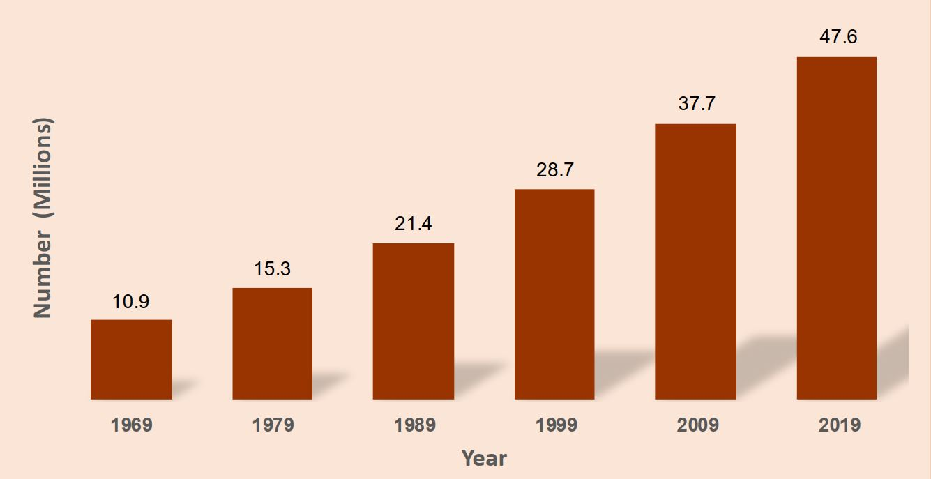 census 2019 population growth rate in Kenya