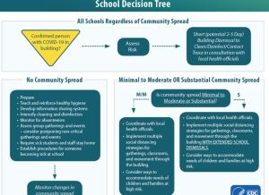 CDC Coronavirus prevention schools and children precautions