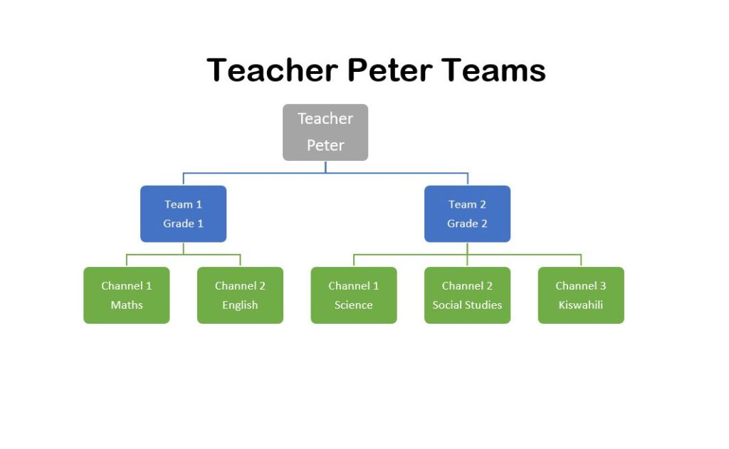 Sample Microsoft Teams  Organization Structure for Teachers