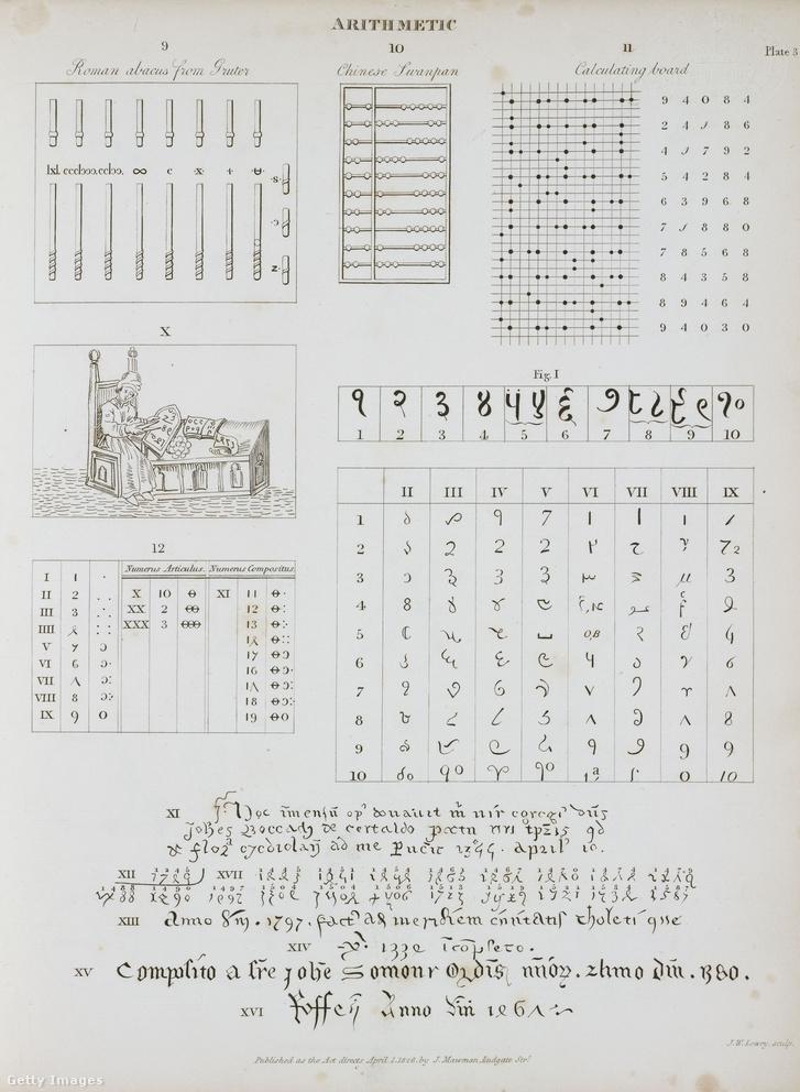 Középkori számítási rendszerek
