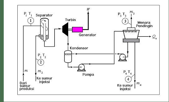 Penentuan Kapasitas Pembangkitan PLTP (Geothermal Power