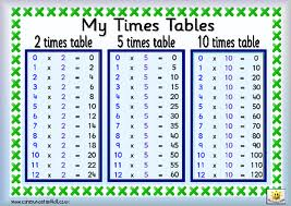 how to learn times tables quickly