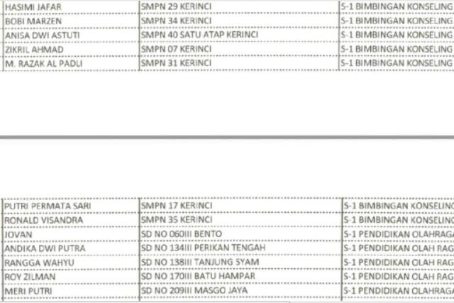 Photo of Sempat Diragukan, Ternyata Alumni Prodi BKI Lulus CPNS