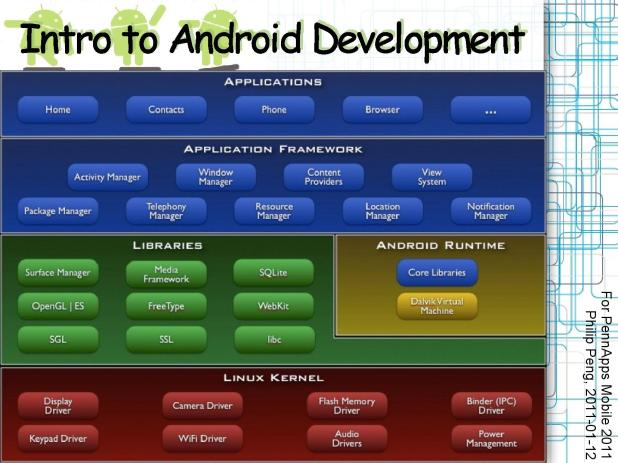 2011-01-12 Intro to Android Development 007