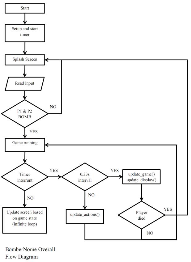 BomberNome overall diagram