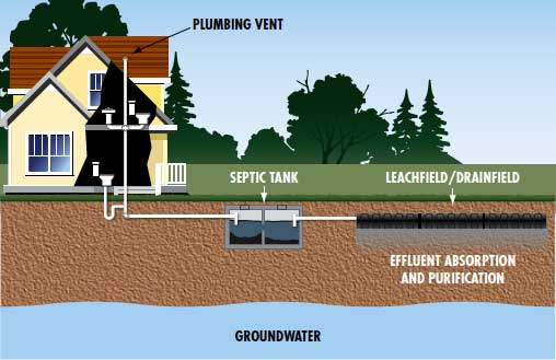soil layers diagram er for social networking site septic services   kerschners gas service
