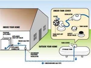 LP Gas Services | Kerschners Gas Service