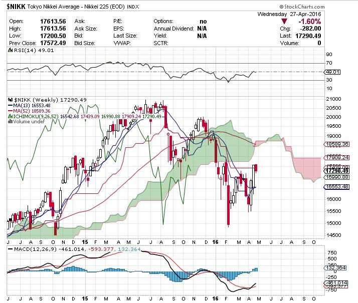 日経平均株価が下がって年金がどうなるんだ!?と騒いでいた方々へ