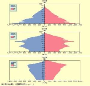 人口分布図