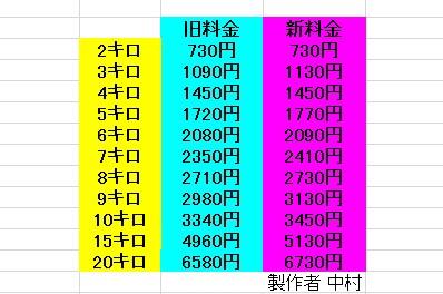 都内のタクシー初乗り「410円」は実質値上げ!
