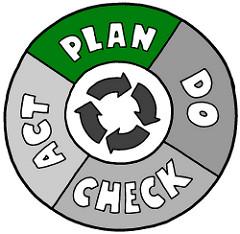 Ympyrä, jossa lukee plan, do, check, act